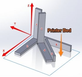 What is the Strongest Infill Pattern?